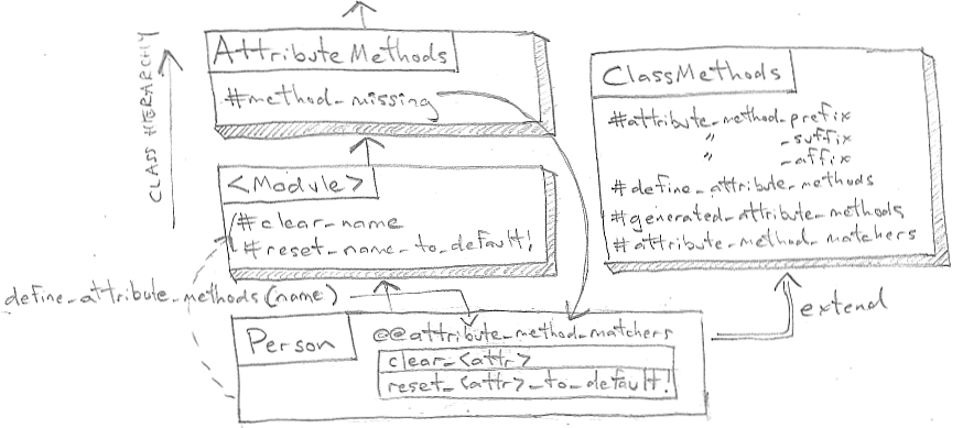 ActiveModel AttributeMethods
